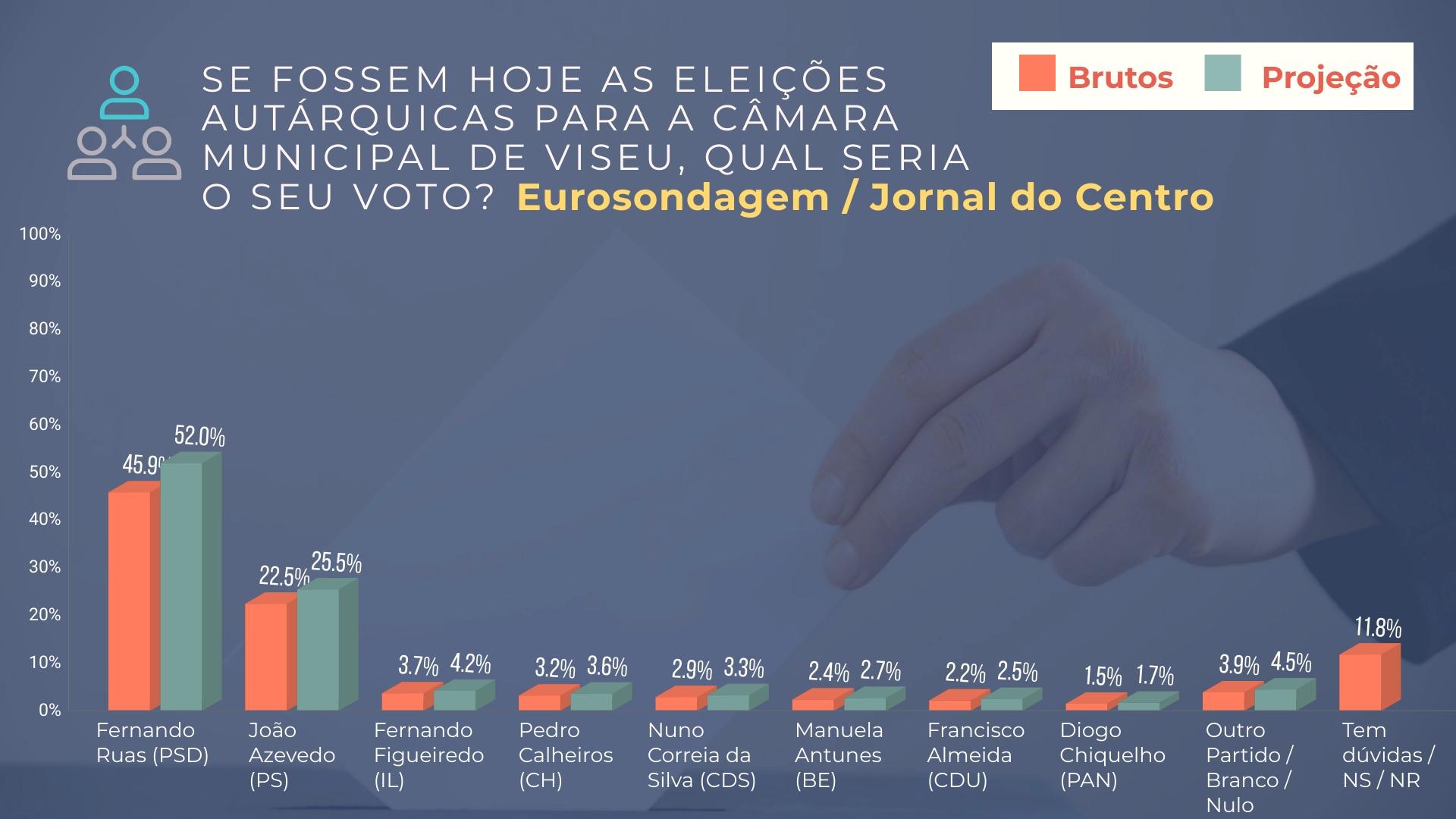 Gráficos das sondagens Autárquicas 2021