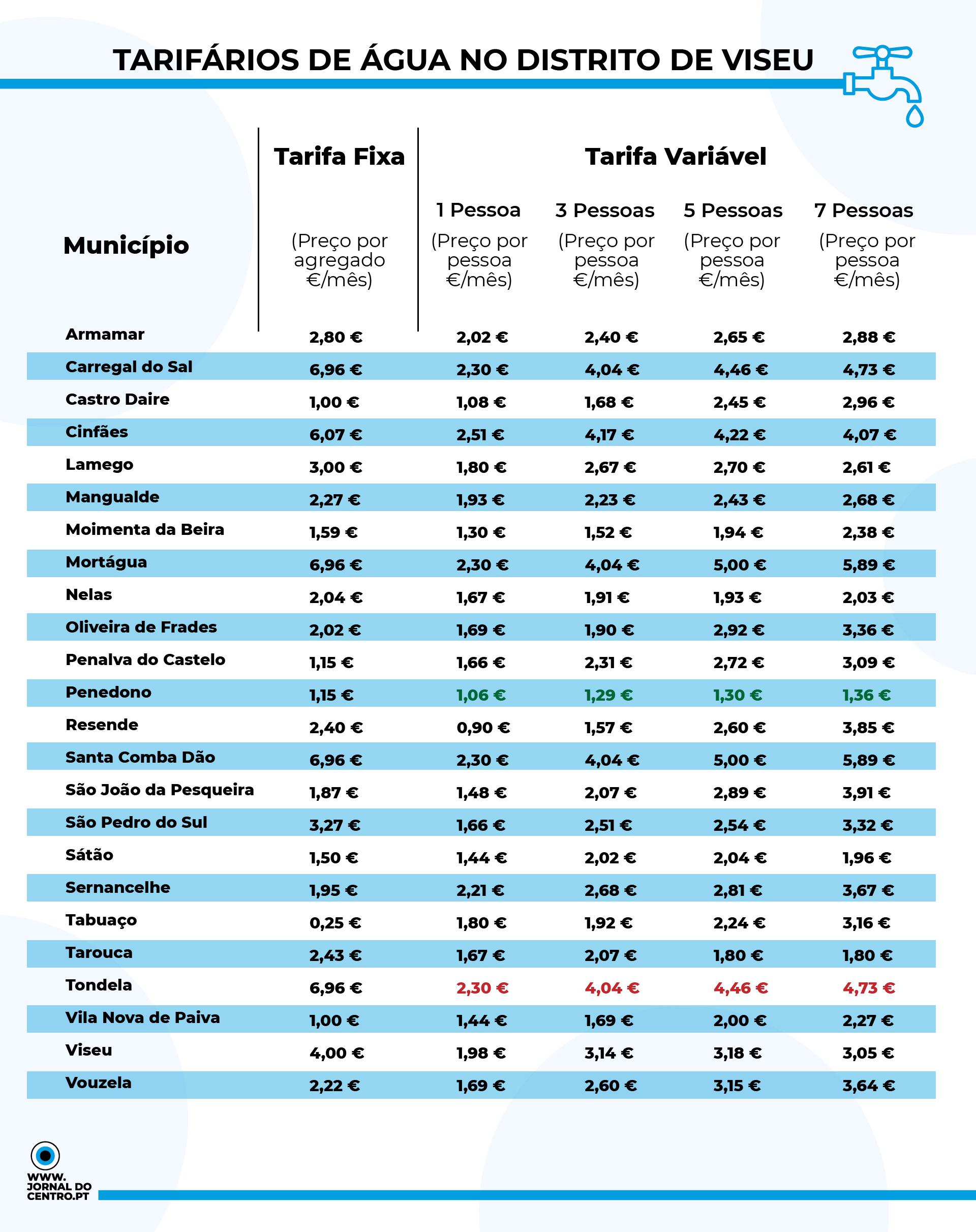 infografia preço água familias viseu